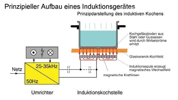 Aufbau eines Induktionsgerätes Berner Induktionstechnik
