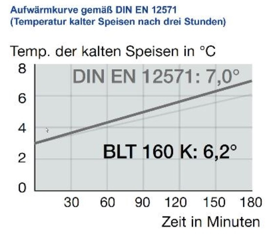 Blancotherm Aufwärmkurve BLT 160 K