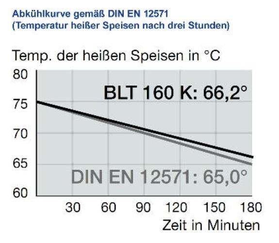 Abkühlkurve Blancotherm BLT 160 K
